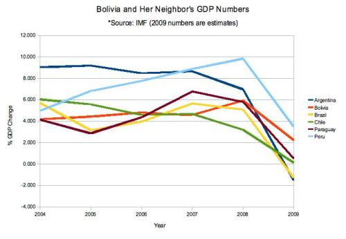 bolivia-neighbor-imf-gdp.jpg